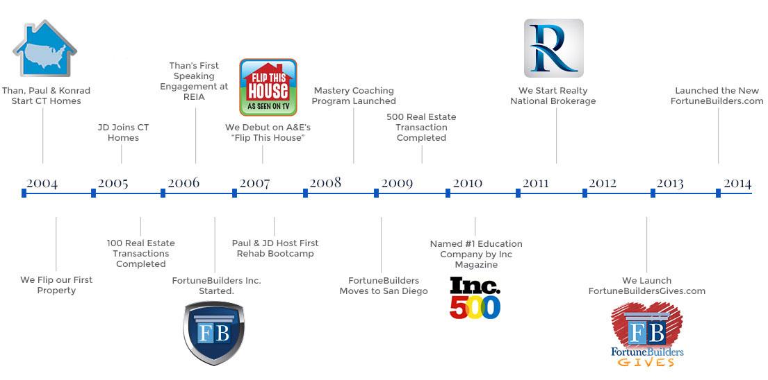 FortuneBuilders Timeline